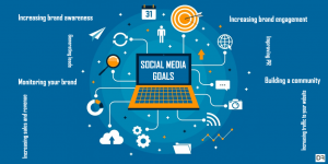 Social Media Marketing and how it's changing the world